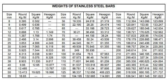 Ss 316 Bright Round Bar Supplier A276 Type 316 Bright Round Bar