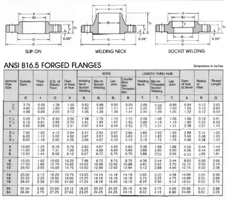 Dimension of Flanges