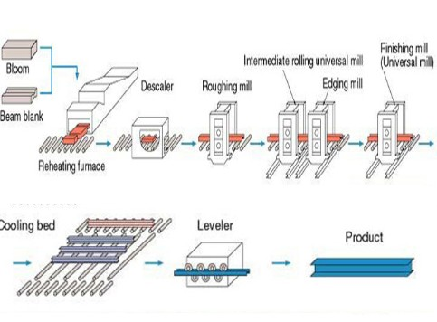 Manufacturing process of SS 202 Beams